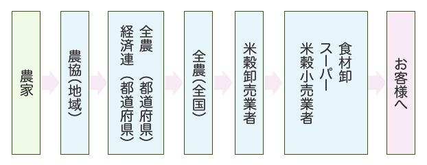 一般的なお米の流通形態