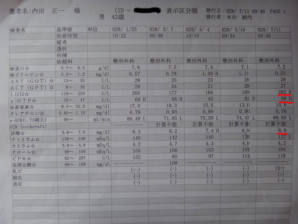 株式会社日食 血液検査