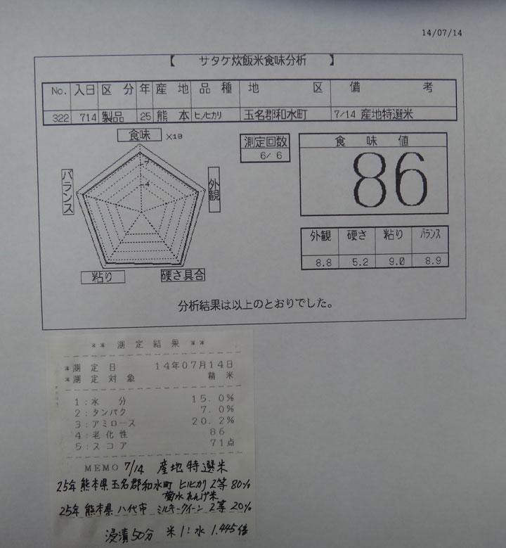 株式会社日食 今日の食味値結果 産地特選米 25年産 ヒノヒカリ ミルキークイーン