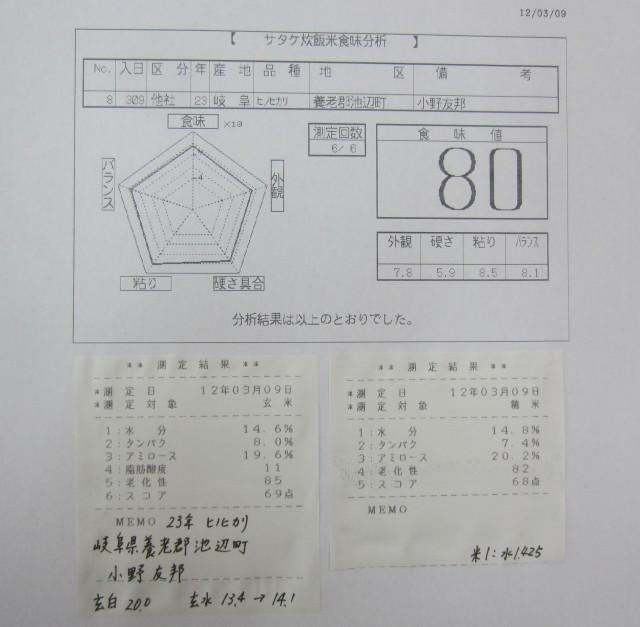 コメショウ 食味データ 23年産 ヒノヒカリ 岐阜県養老郡池辺町