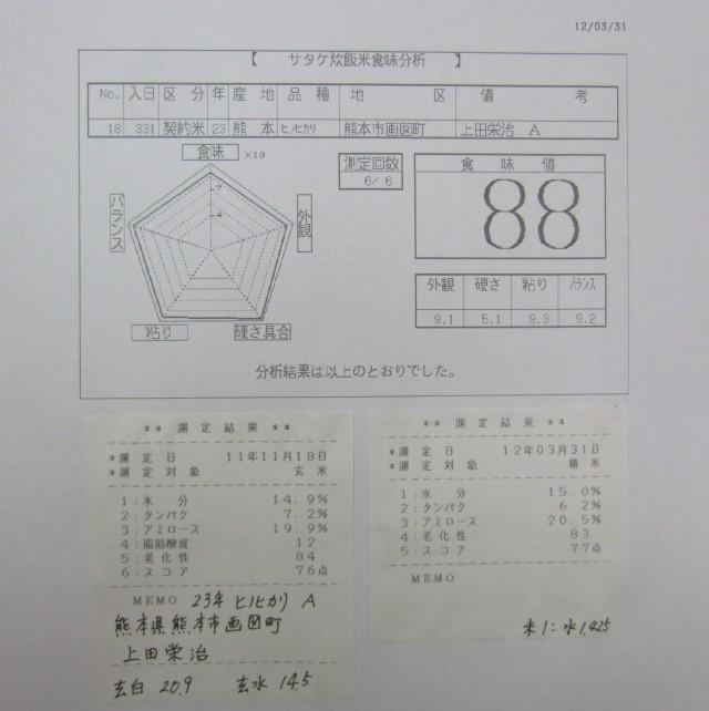 コメショウ 食味データ 23年産 ヒノヒカリ 熊本県熊本市画図町 上田栄治