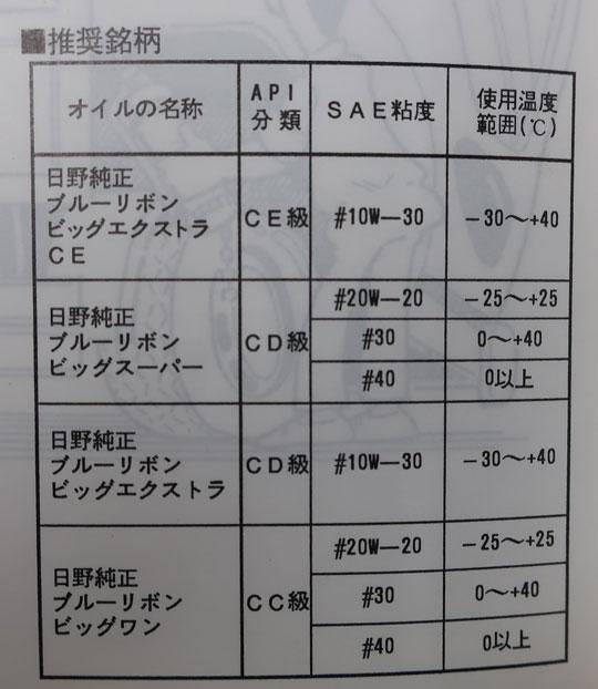 株式会社日食 トラック オイル交換 日野自動車 ライジングレンジャー 平成7年式 110万キロ